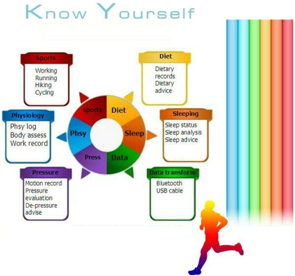Отслеживание здоровья