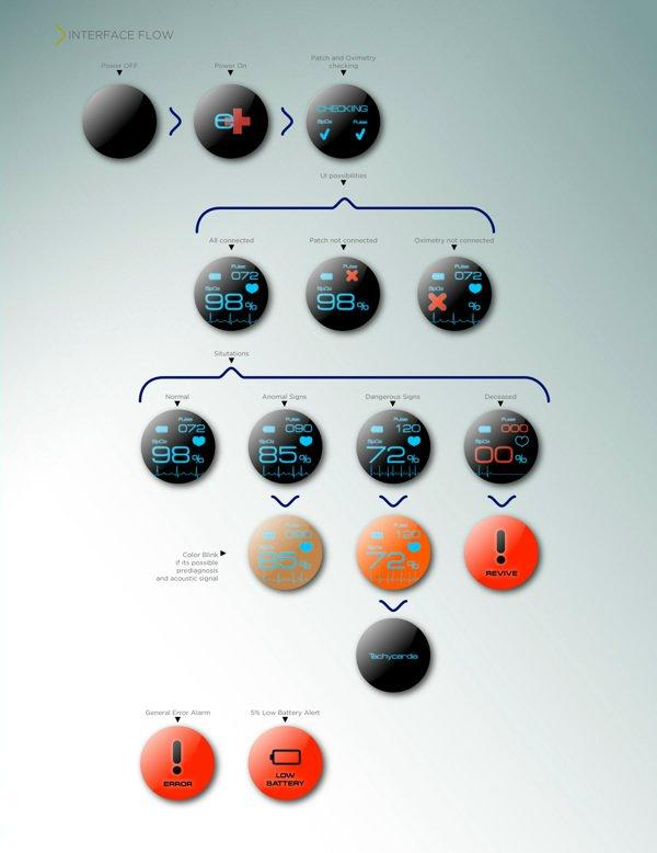 e+ интерфейс