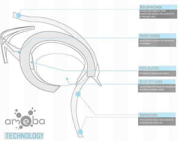 amoeba конструкция