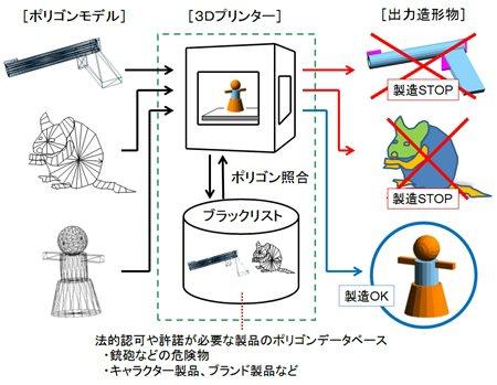 Программа безопасности для 3D печати